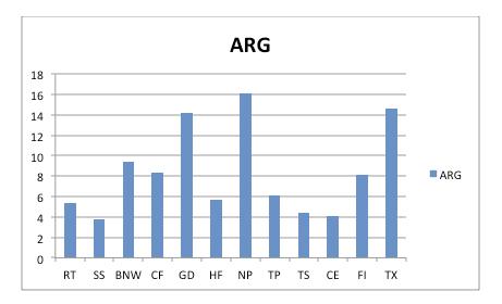 Values modes - Argentina