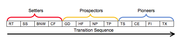 transition sequence