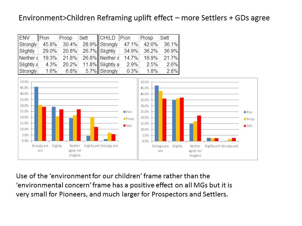for env for children framing values effect