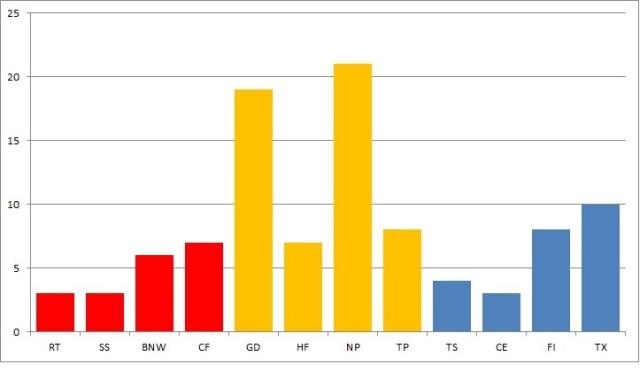 global VM avs bar chart