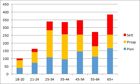 UK MG sample nos by age diagram 2015