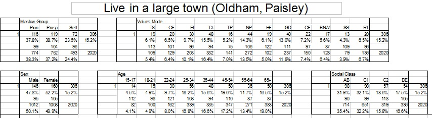 large town data