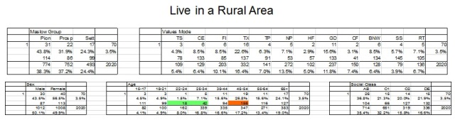 rural area data