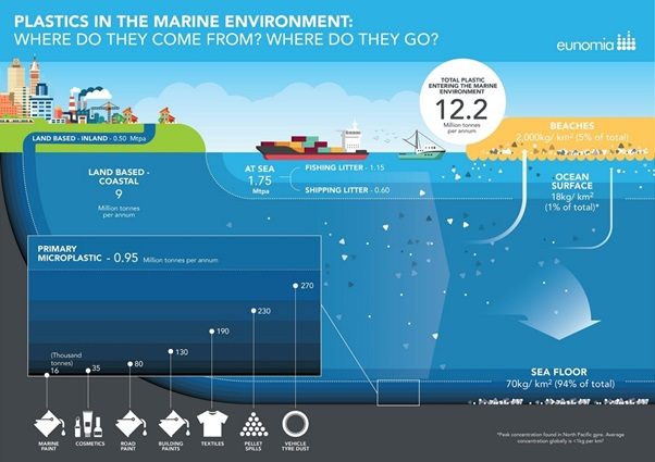 Communications and strategy challenges of the plastics issue in 2016 consultancy eunomia have put together this infographic summarising recent knowledge about marine plastic pollution four fifths of it comes from sciox Image collections