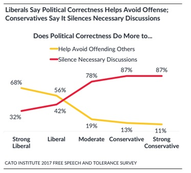 587a3c10a7b The Cato survey and others show that Americans are divided over  PC   attempts to restrict speech by their views of its motivation